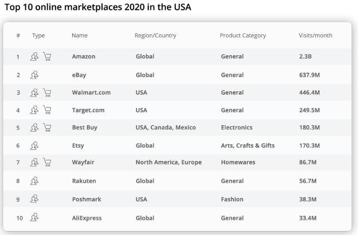 美国电商平台排名